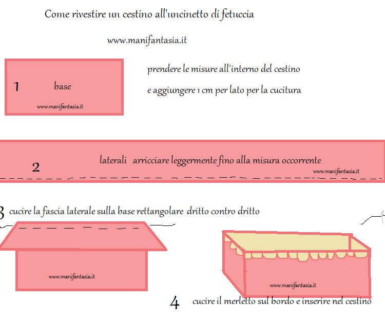 come foderare un cestino rettangolare di fettuccia