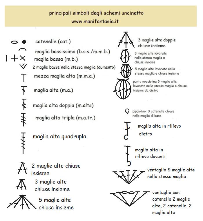Leggere I Simboli Degli Schemi Ad Uncinetto Manifantasia